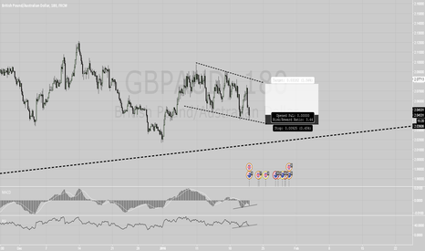 GBPAUD: GBPAUD long idea