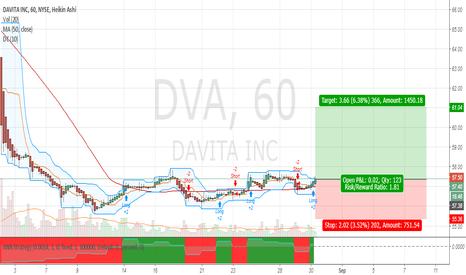 DVA: Long DVA