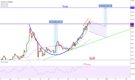LTCUSD: LITECOIN Cup & Handle in the making?