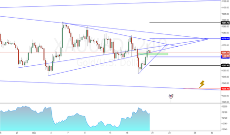 XAUUSD: Complex Situation - GOLD
