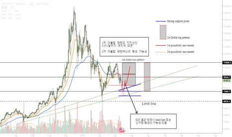 BTCUSD: Bitcoin Movement, Bearish point 비트코인 움직임과 하락포인트