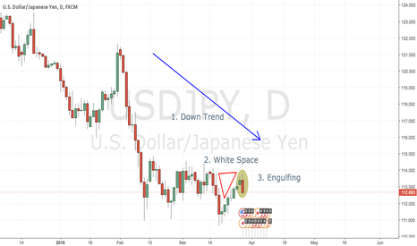 USDJPY: USD/JPY Strong Sell SIgnal