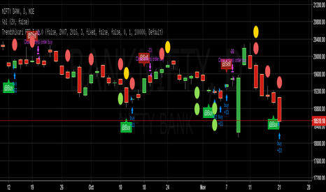 BANKNIFTY: Trendshikari PTS V1.0 - Bank Nifty - Buy