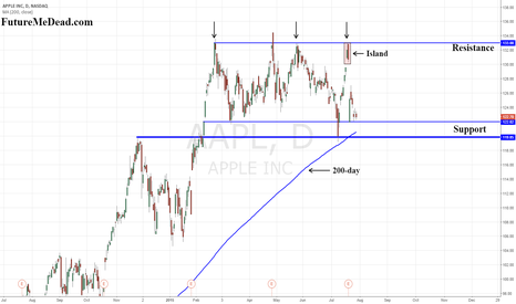 AAPL: $AAPL Support and Resistance