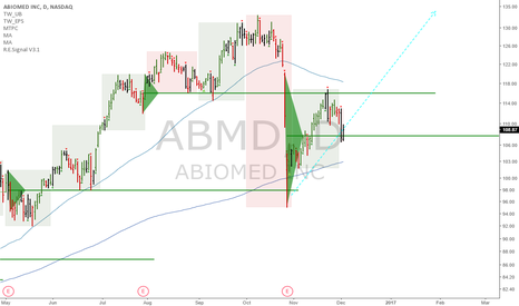 ABMD: ABMD: Update - Good chance to reenter