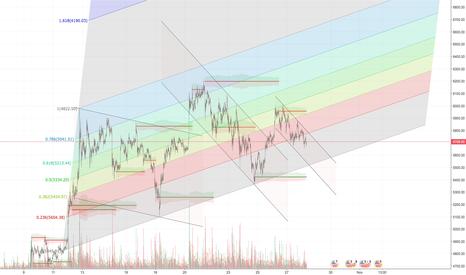XBTUSD: BTCUSD fib channel - breakout/reversal to bull trend