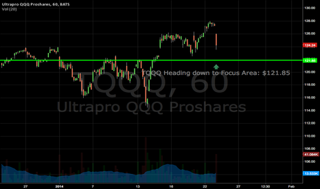 TQQQ: TQQQ Heading down to Focus Area: $121.85