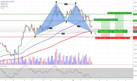 EURUSD: EURUSD - Potential Bat Pattern on H4 Chart