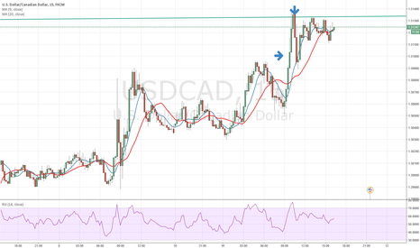 USDCAD: Short Sell Completed.
