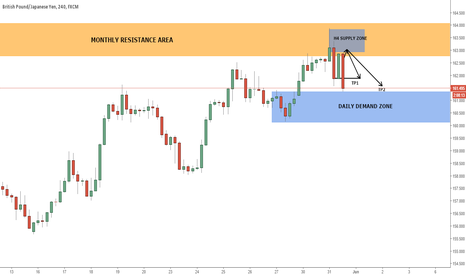 GBPJPY: GBPJPY H4 UPDATE TP1 TP2 reached