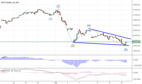 BANKNIFTY: Bank Nifty- Better to Cover shorts?
