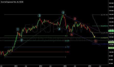 EURJPY: EURJPY Long term view weekly chart