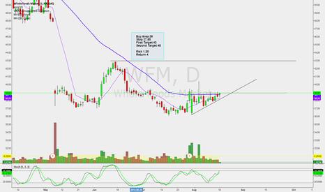 WFM: Long WFM on 50 SMA crossover close ?