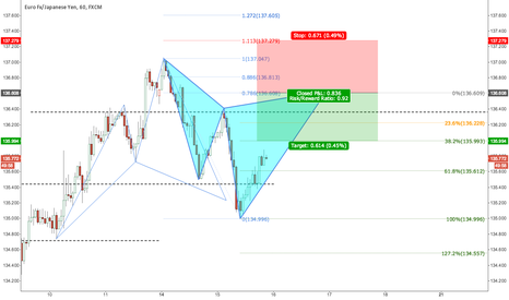 EURJPY: Simple Cypher pattern at potential bigger reversal