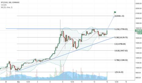 BTCUSD: Bitcoin Breakout To All Time High (BTC/USD)