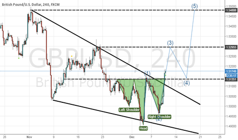 GBPUSD: This very important information