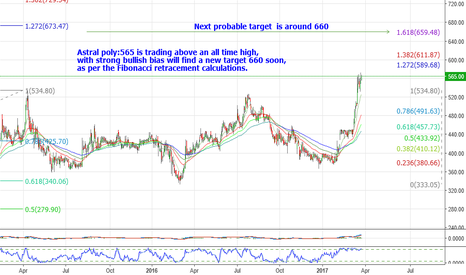ASTRAL: Astral poly:565 is trading above all time high,next target 660.
