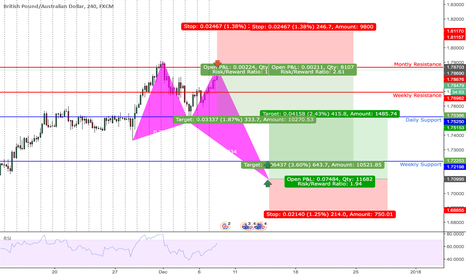 GBPAUD: BUTTERFLY BULL |H4| SHORT & LONG |HARMONIC + FUNDAMENTALS + TECH