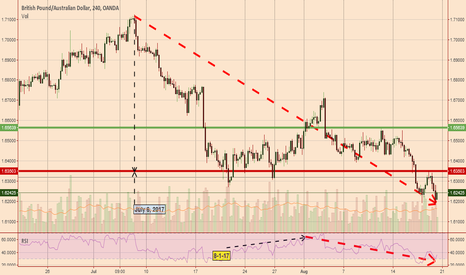 GBPAUD: GBPAUD Short possibility