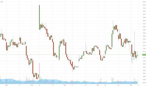 MYL: $MYL - short setup - (hourly Chart) - DayTrade