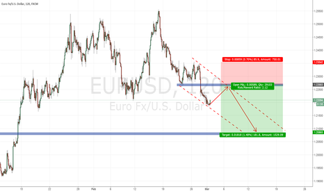 EURUSD: EURUSD Sell Trends Continue