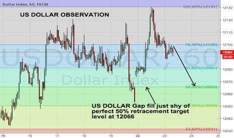 USDOLLAR: US DOLLAR OBSERVATION