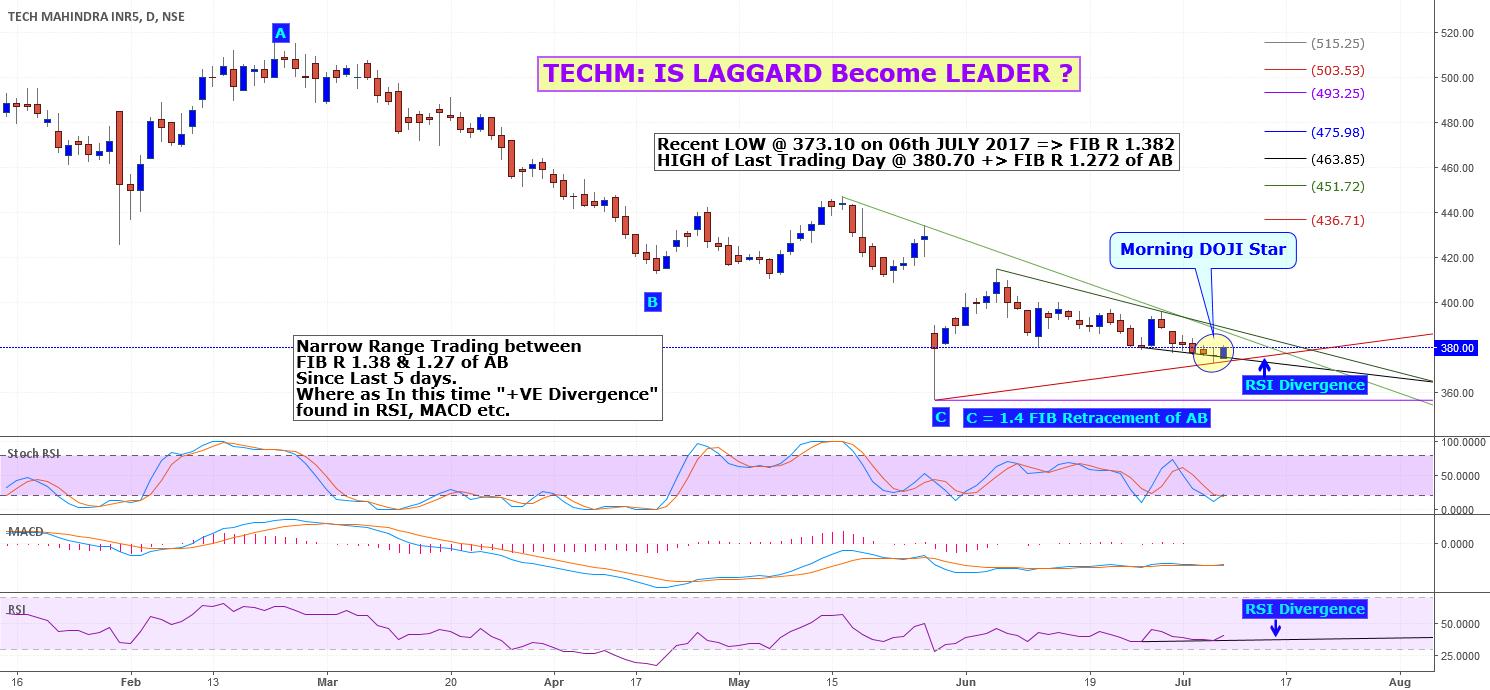 TECHM: Stocks to WATCH - LAGGARD Become LEADER