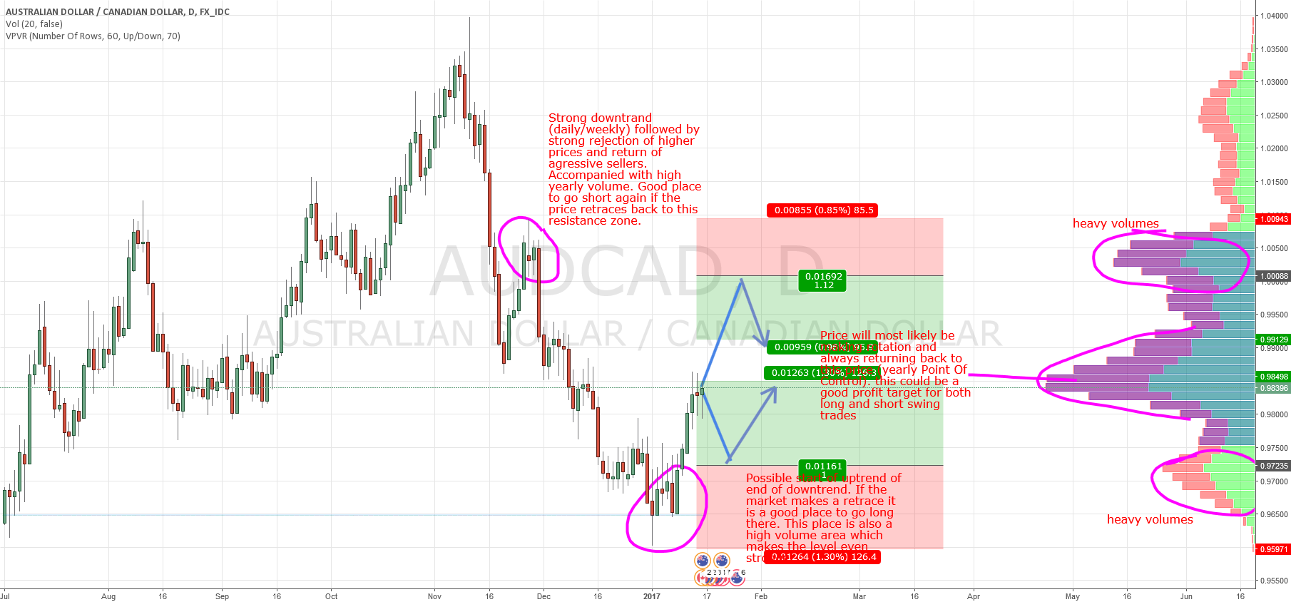 AUD/CAD swings based on Market Profile and Price Action