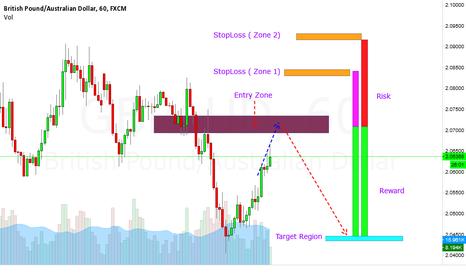 GBPAUD: GBPAUD Short --- Good Risk Reward Ratio