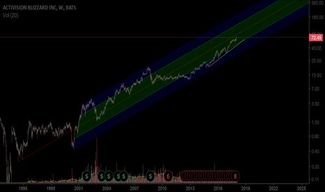 ATVI: ATVI long term value channel