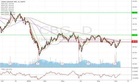 CBG: CBG- Long at the break of $28.55 to $38 area, & $27 March Calls