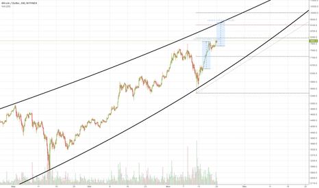 BTCUSD: BTC +$1500 move & its parabolic limits