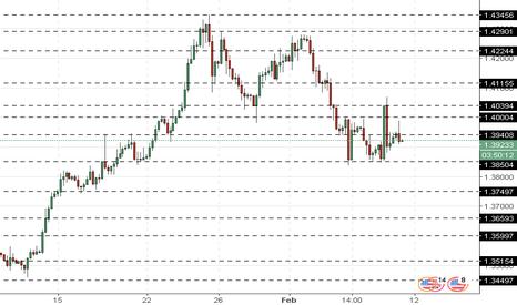 GBPUSD: GBP/USD: ulasan umum