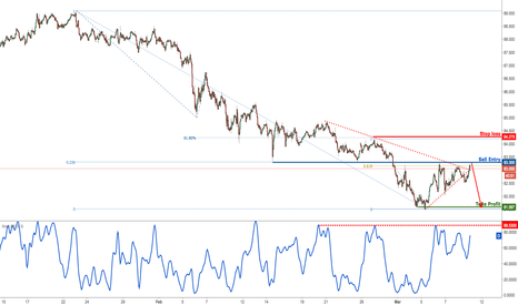 AUDJPY: AUDJPY testing strong resistance, prepare to sell