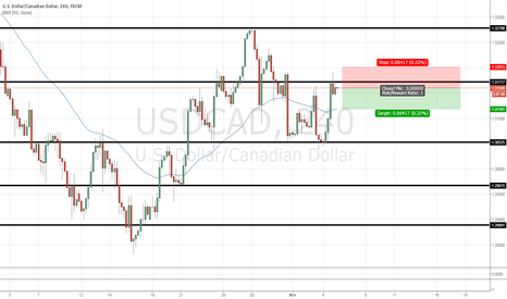 USDCAD: LIVE TRADE - 4h scalp
