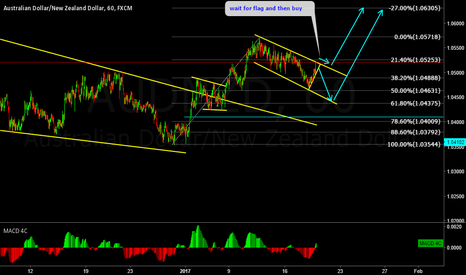 AUDNZD: AUDNZD Update, buy setup