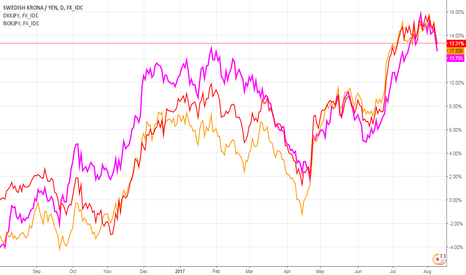 SEKJPY: THE BOJ AND THE NORDIC CENTRAL BANKS STERILIZE NORDIC CURRENCIES