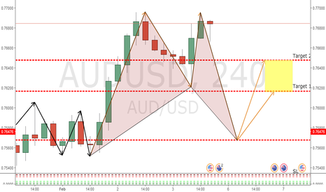 AUDUSD: AUDUSD 4 HOUR BAT PATTERN FORMING - POTENTIAL LONG