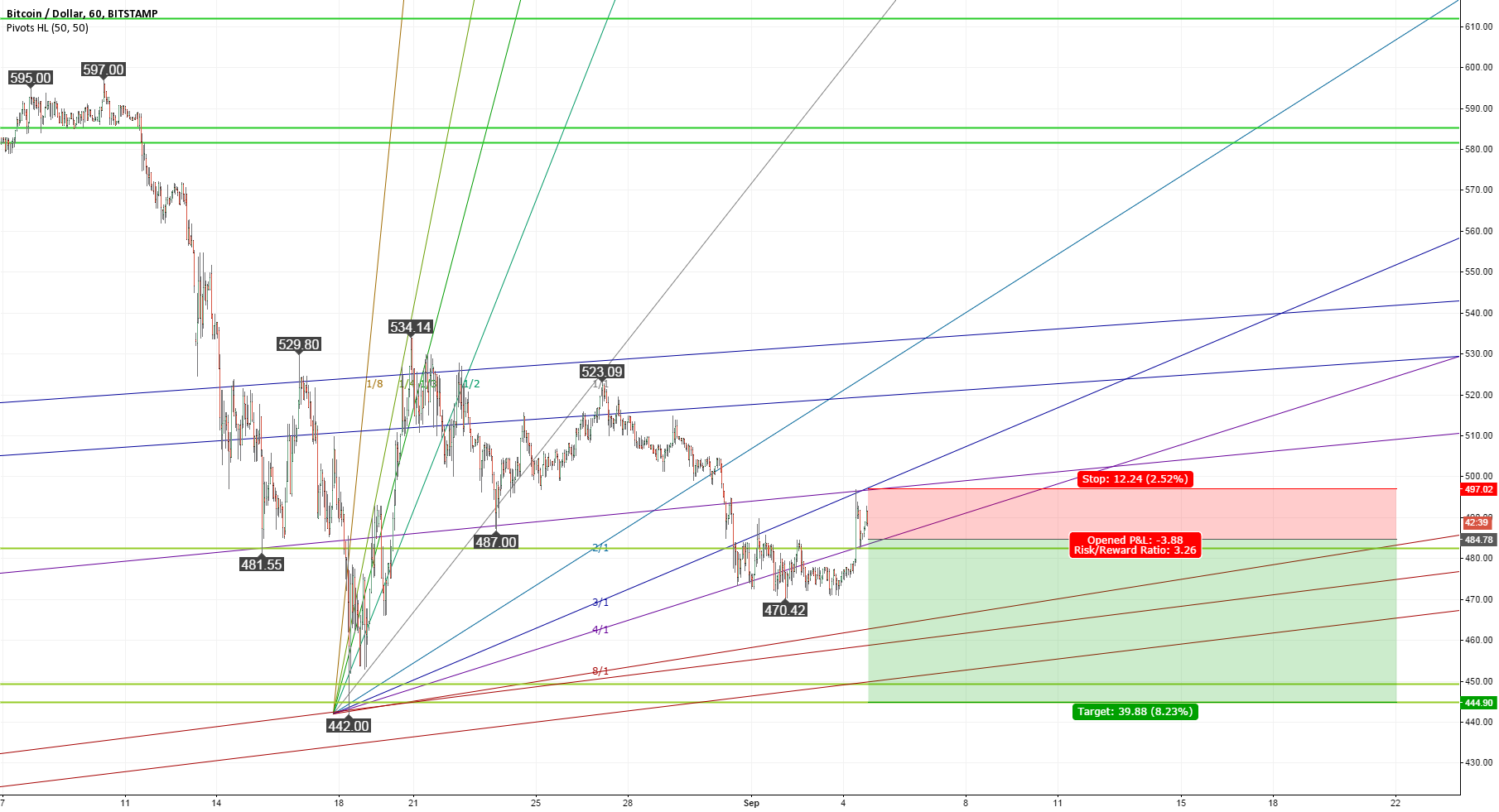 Short-term selling opportunity below 485 US Dollar