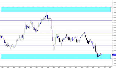 GBPUSD: My Gbp Sentiment range