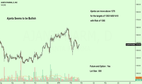 AJANTPHARM: Ajanta Seems to be Bullish above given Levels