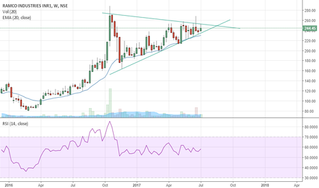 RAMCOIND: RAMCO INDUSTRIES-WEEKLY CHART