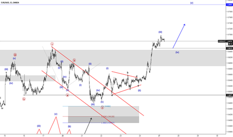 EURAUD: Long Subminuette Wave (v)