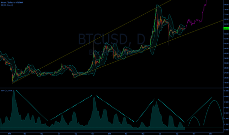 BTCUSD: Bitcoin Forecast Based on BBW
