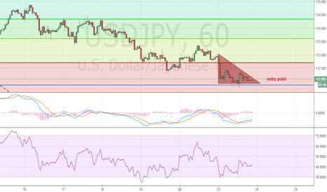 USDJPY: a formation of descending triangle