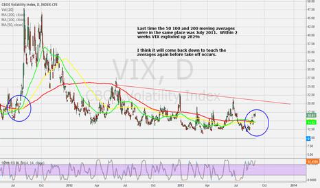 VIX: $VIX moving averages all together