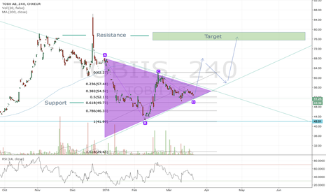TOBIIS: Tobii Possible Symmetrical Triangle Break Out