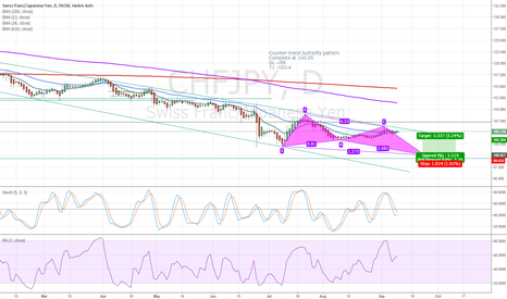 CHFJPY: Butterfly Pattern with confluence