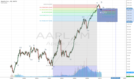 AAPL: Potential Elliott Target of 200 for AAPL