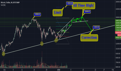 BTCUSD: BTC - Road to All Time high